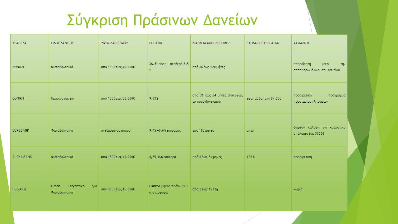 Σύγκριση Πράσινων Δανείων
