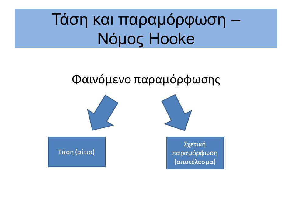 Τάση και παραμόρφωση – Νόμος Hooke