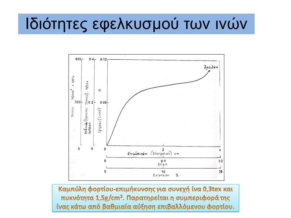 Ιδιότητες εφελκυσμού των ινών