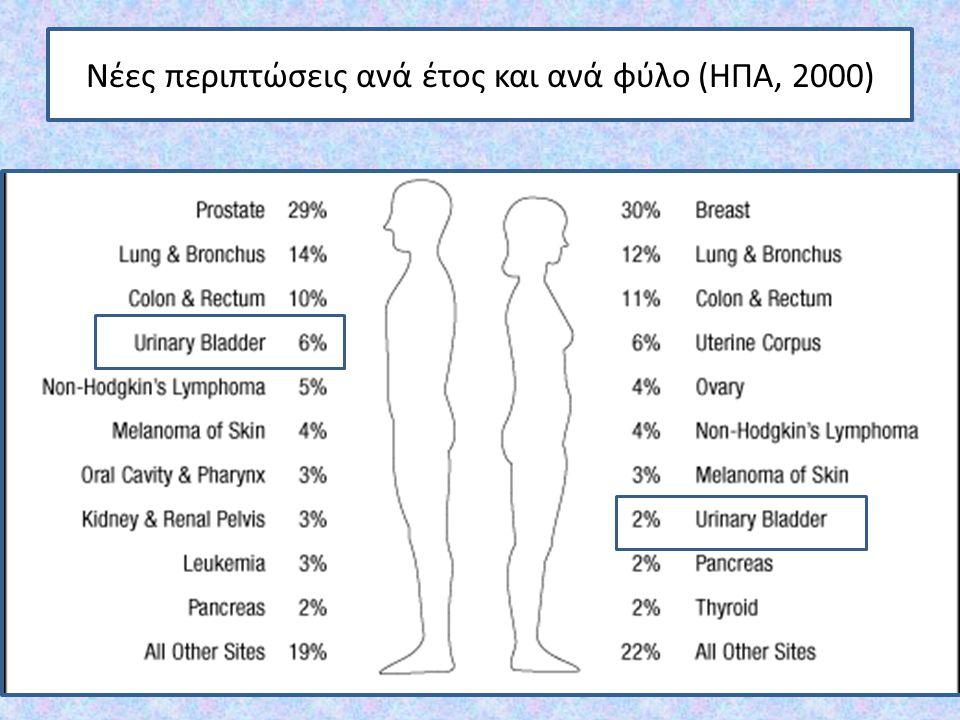 Νέες περιπτώσεις ανά έτος και ανά φύλο (ΗΠΑ, 2000)