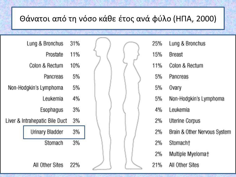 Θάνατοι από τη νόσο κάθε έτος ανά φύλο (ΗΠΑ, 2000)