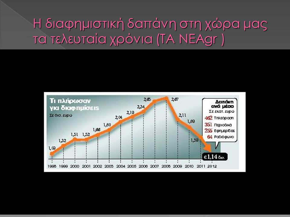 Η διαφημιστική δαπάνη στη χώρα μας τα τελευταία χρόνια (ΤΑ ΝΕΑgr )