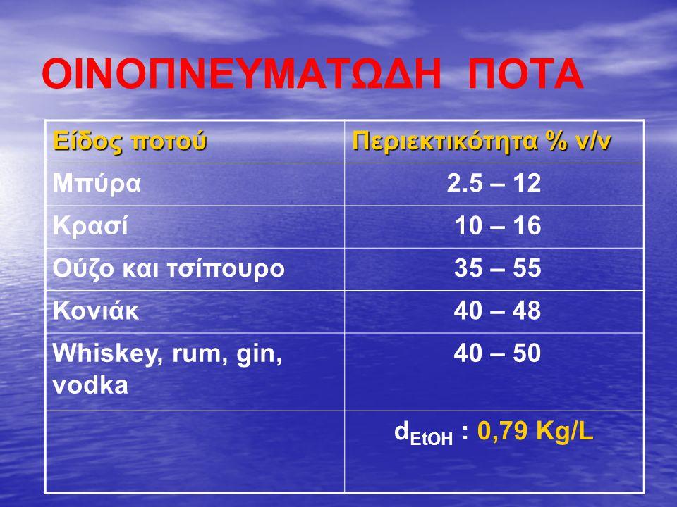 ΟΙΝΟΠΝΕΥΜΑΤΩΔΗ ΠΟΤΑ Είδος ποτού Περιεκτικότητα % v/v Μπύρα 2.5 – 12