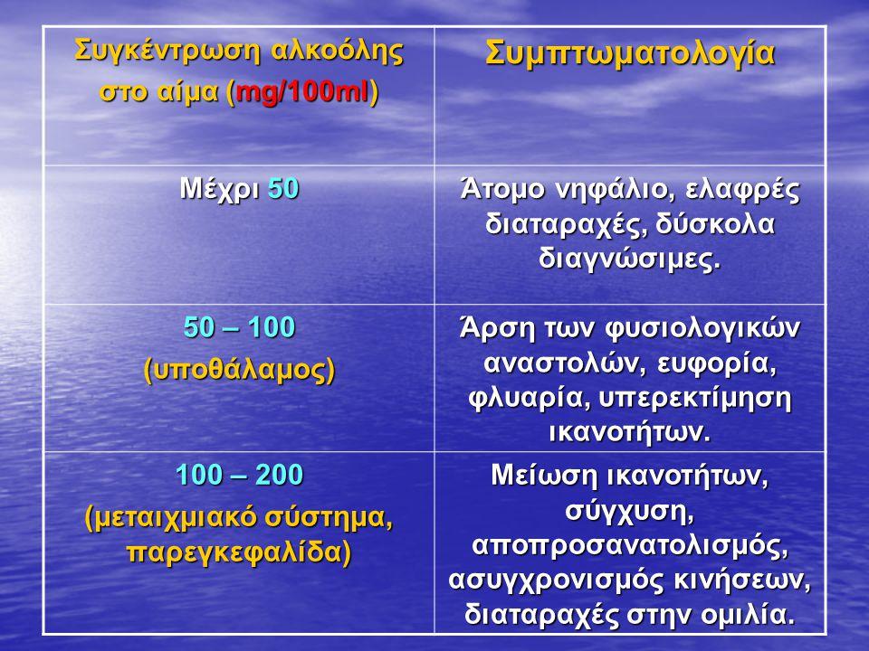 Συμπτωματολογία Συγκέντρωση αλκοόλης στο αίμα (mg/100ml) Μέχρι 50