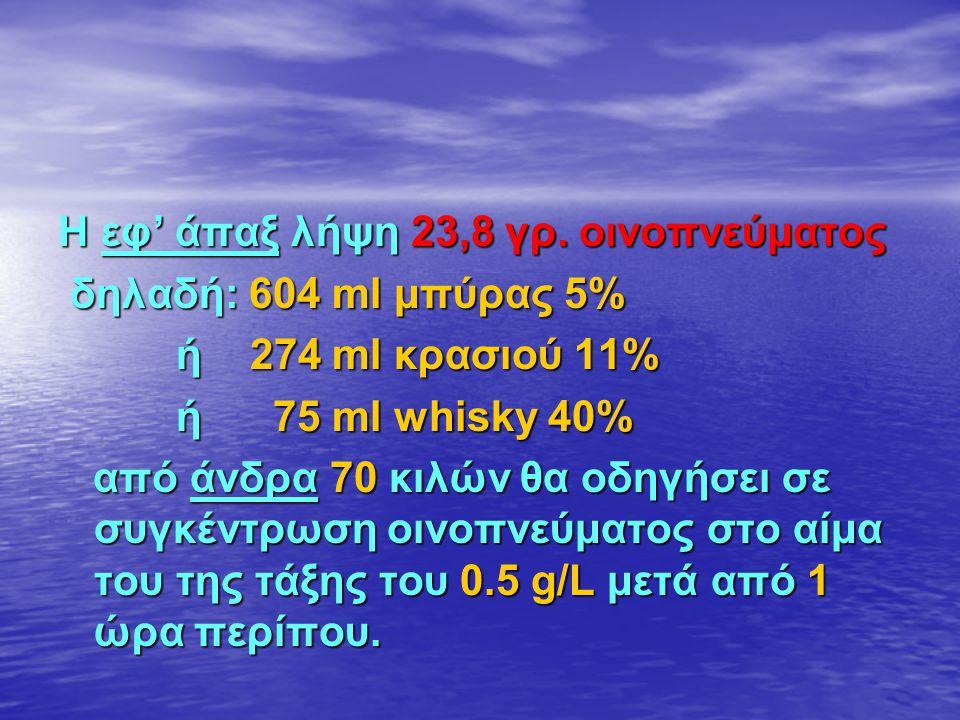 Η εφ' άπαξ λήψη 23,8 γρ. οινοπνεύματος