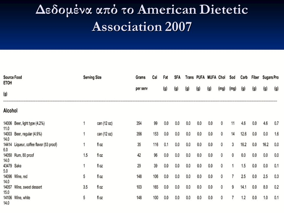 Δεδομένα από το American Dietetic Association 2007