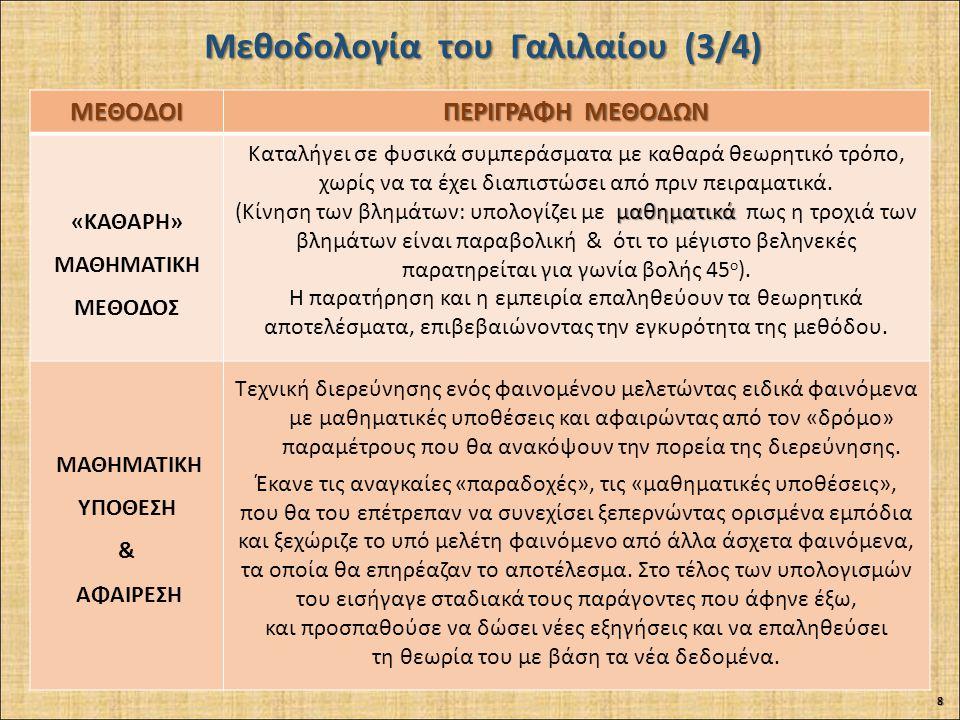 Μεθοδολογία του Γαλιλαίου (3/4)