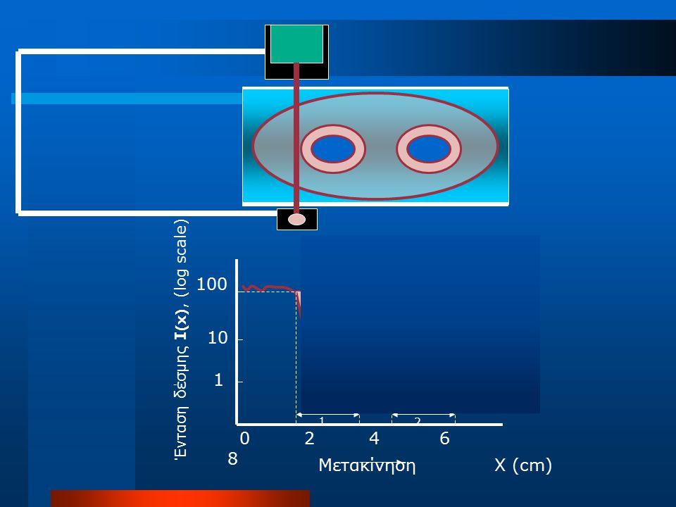 Ένταση δέσμης I(x), (log scale)