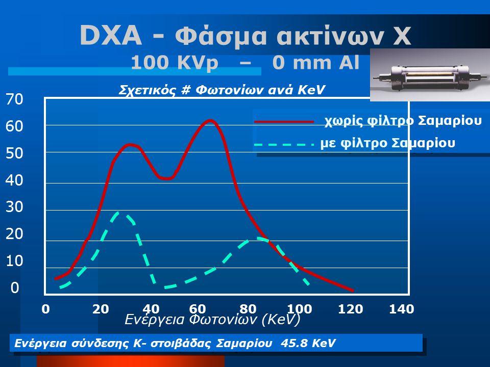 DXA - Φάσμα ακτίνων Χ 100 KVp – 0 mm Al