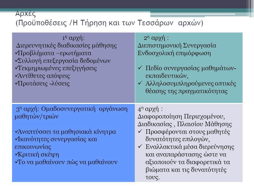 Αρχές (Προϋποθέσεις /Η Τήρηση και των Τεσσάρων αρχών)