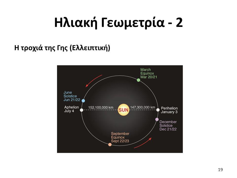 Ηλιακή Γεωμετρία - 2 Η τροχιά της Γης (Ελλειπτική)