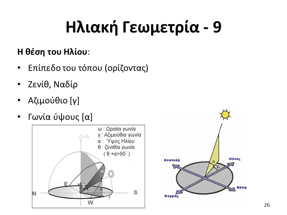 Ηλιακή Γεωμετρία - 9 Η θέση του Ηλίου: Επίπεδο του τόπου (ορίζοντας)