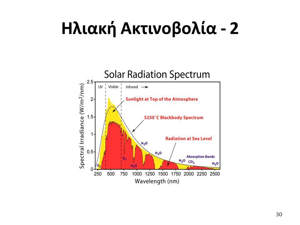 Ηλιακή Ακτινοβολία - 2