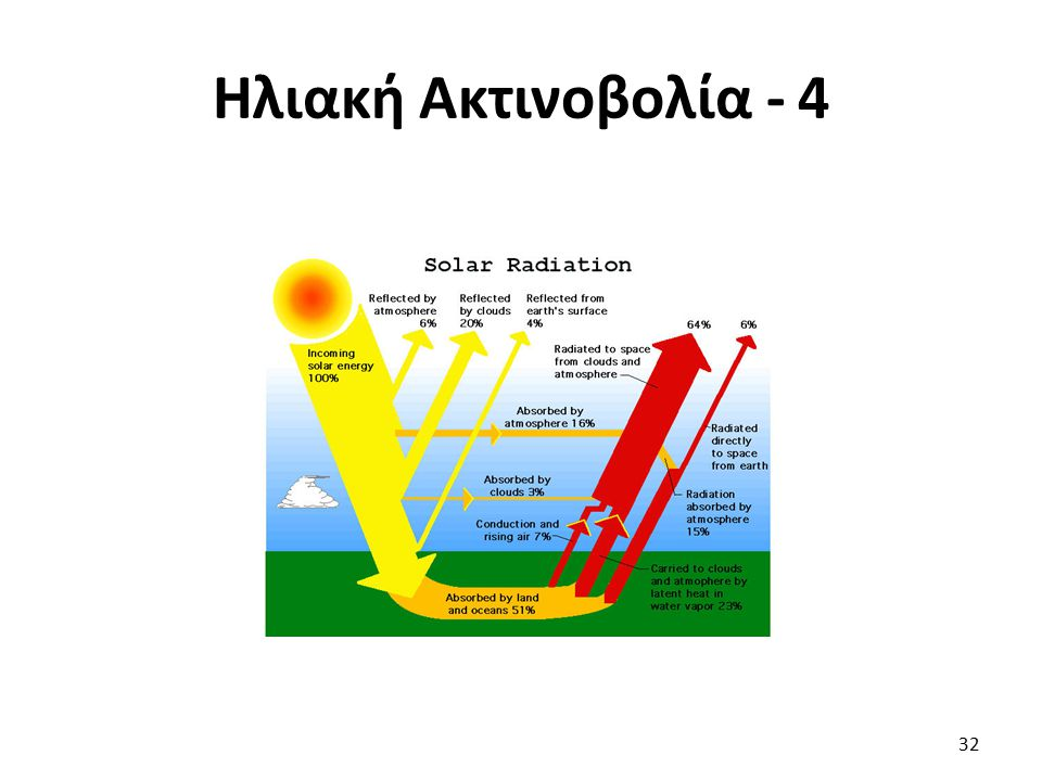 Ηλιακή Ακτινοβολία - 4