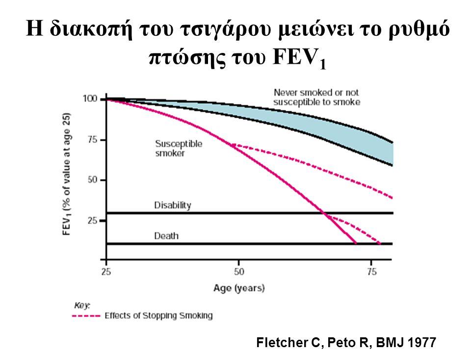 Η διακοπή του τσιγάρου μειώνει το ρυθμό πτώσης του FEV1