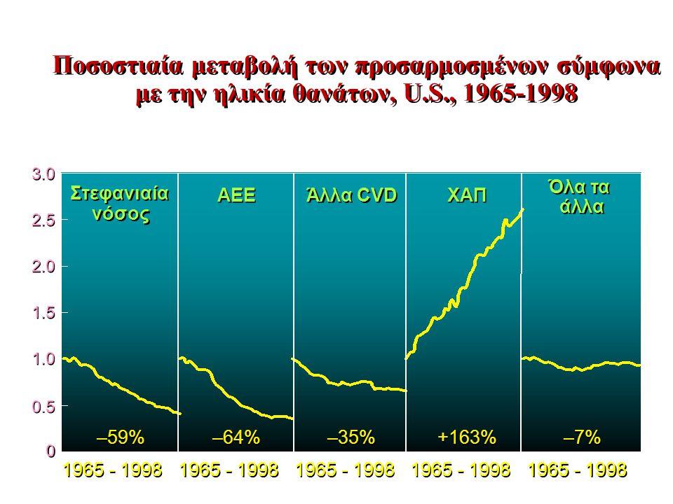 Ποσοστιαία μεταβολή των προσαρμοσμένων σύμφωνα με την ηλικία θανάτων, U.S., 1965-1998