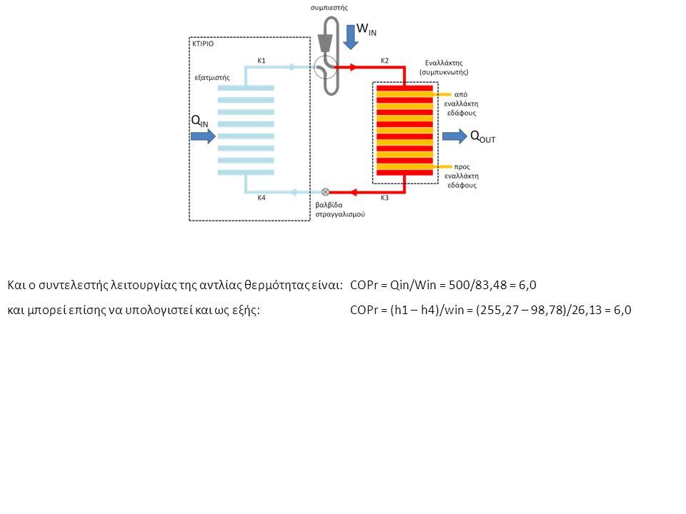 Και ο συντελεστής λειτουργίας της αντλίας θερμότητας είναι: