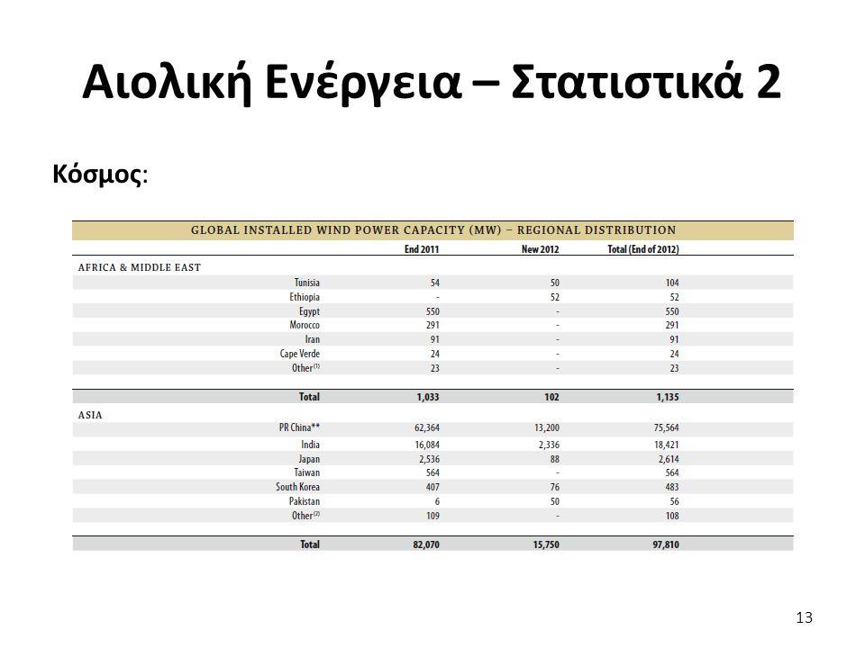 Αιολική Ενέργεια – Στατιστικά 2