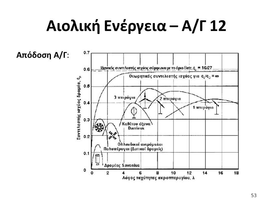 Αιολική Ενέργεια – Α/Γ 12 Απόδοση Α/Γ: Ιδανική καμπύλη ισχύος