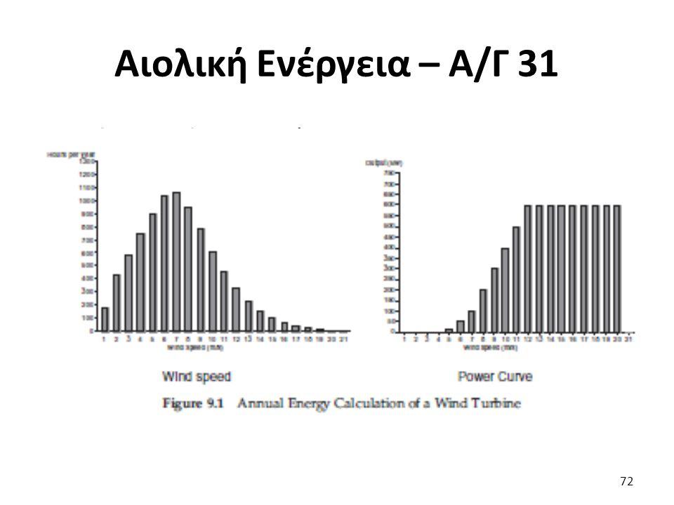Αιολική Ενέργεια – Α/Γ 31 Ετήσια Ενέργεια Α/Γ