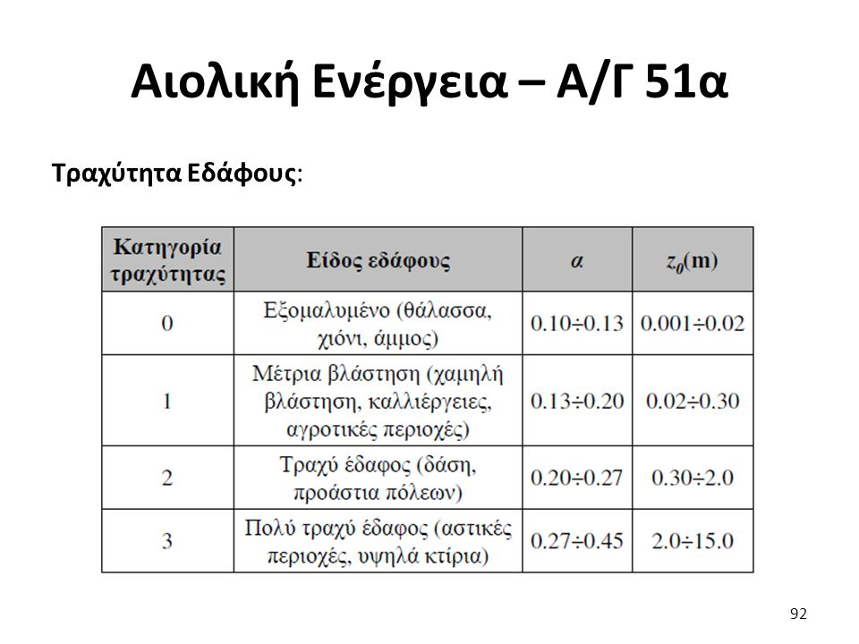 Αιολική Ενέργεια – Α/Γ 51α