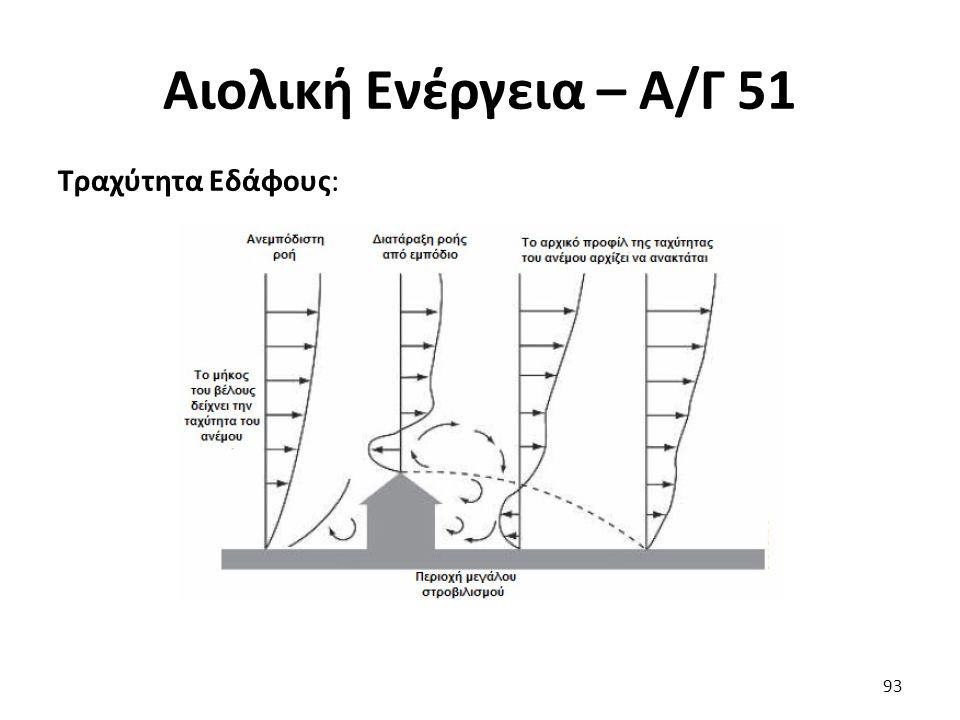 Αιολική Ενέργεια – Α/Γ 51 Τραχύτητα Εδάφους: