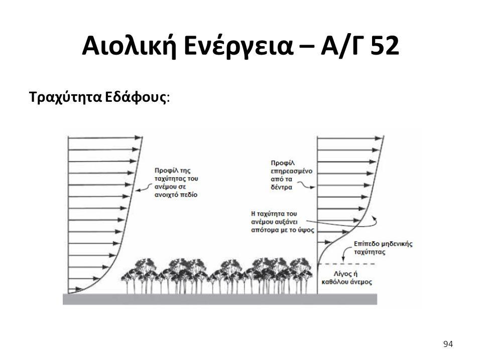 Αιολική Ενέργεια – Α/Γ 52 Τραχύτητα Εδάφους: