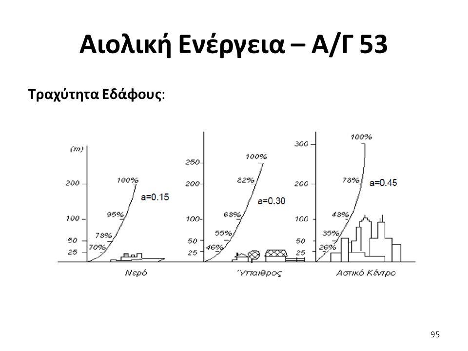 Αιολική Ενέργεια – Α/Γ 53 Τραχύτητα Εδάφους: