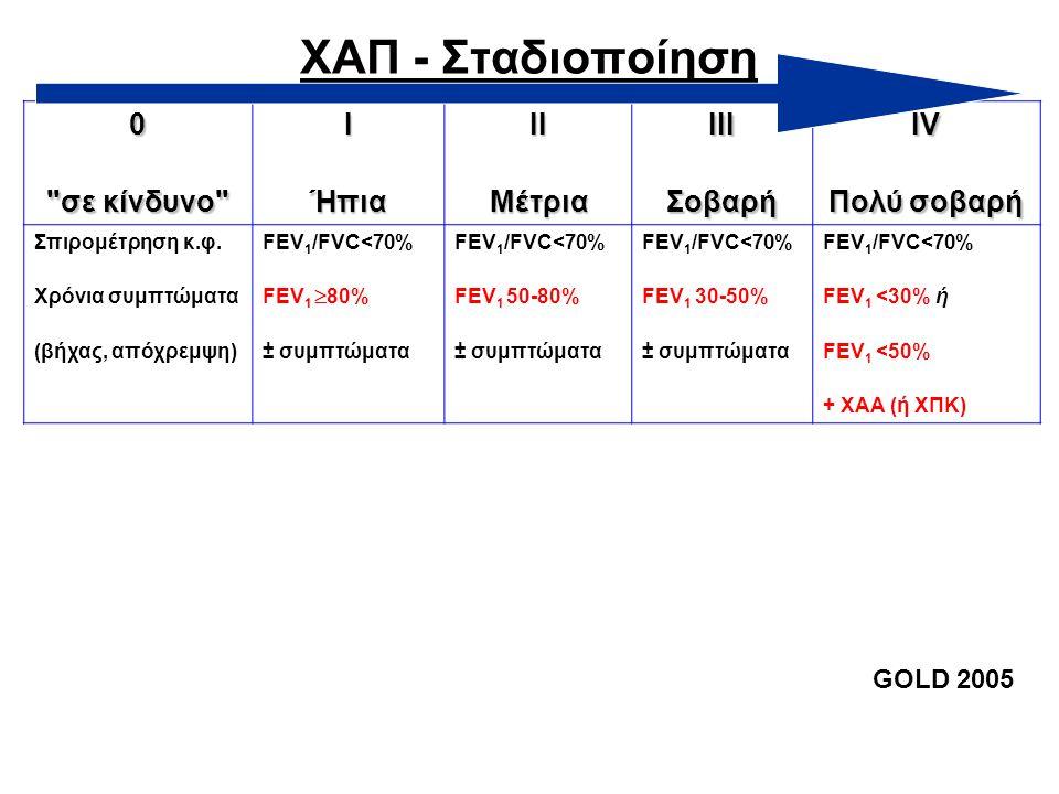ΧΑΠ - Σταδιοποίηση σε κίνδυνο Ι Ήπια ΙΙ Μέτρια ΙΙΙ Σοβαρή IV
