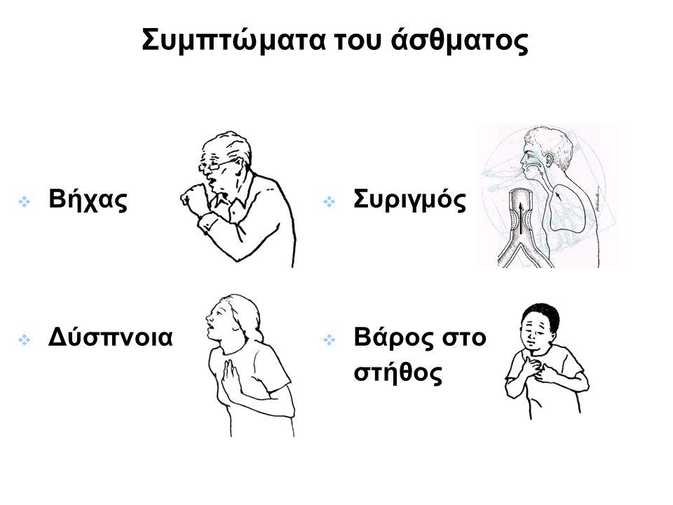 Συμπτώματα του άσθματος