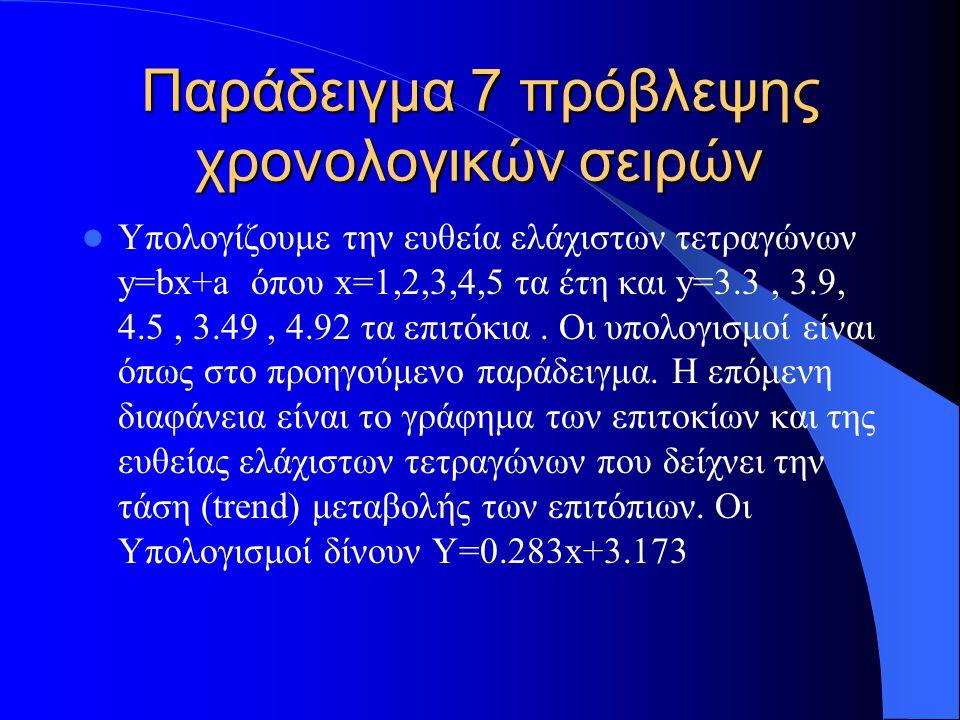 Παράδειγμα 7 πρόβλεψης χρονολογικών σειρών