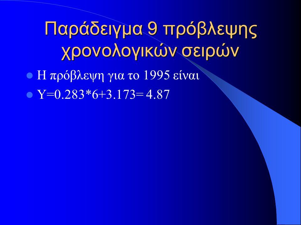 Παράδειγμα 9 πρόβλεψης χρονολογικών σειρών