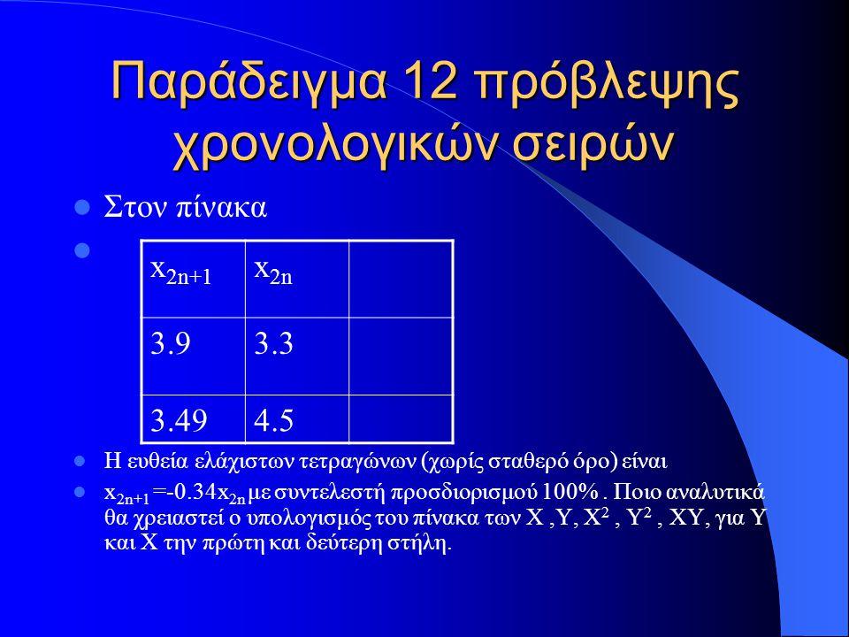 Παράδειγμα 12 πρόβλεψης χρονολογικών σειρών