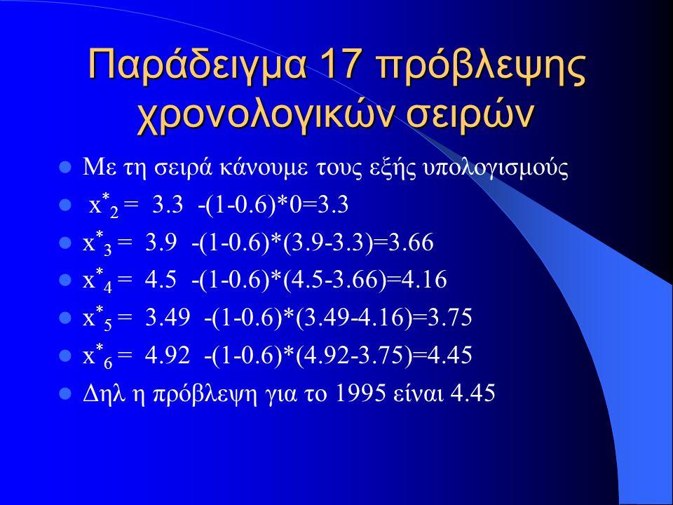 Παράδειγμα 17 πρόβλεψης χρονολογικών σειρών