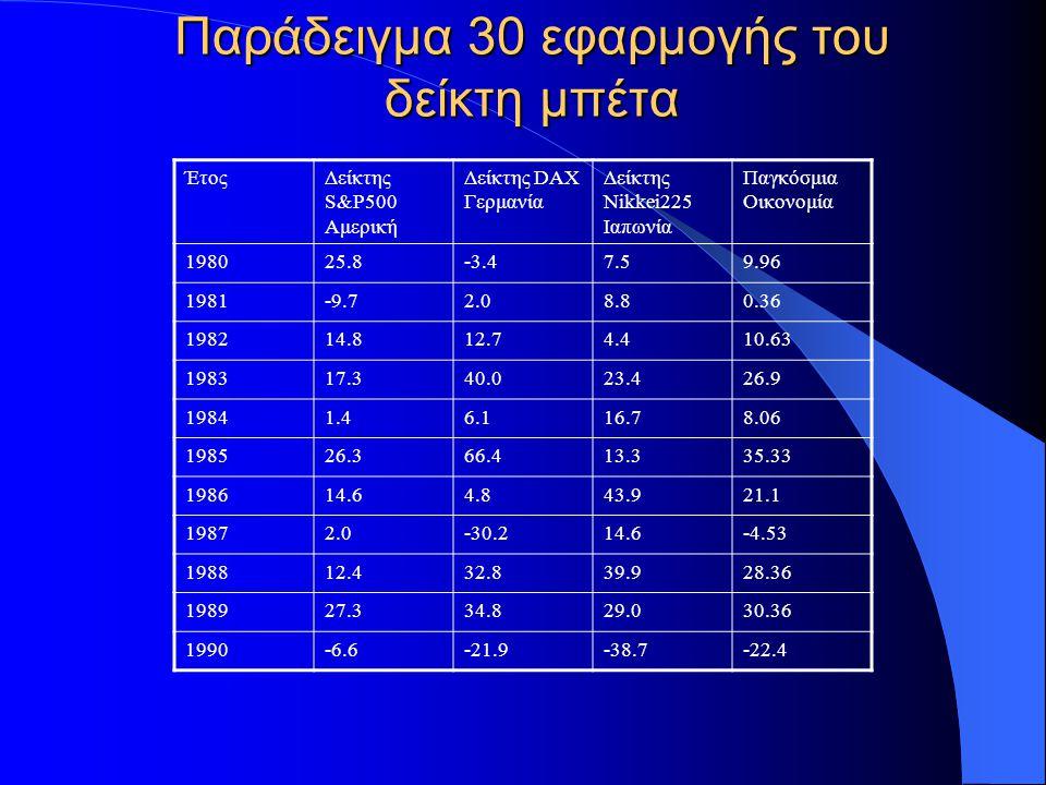 Παράδειγμα 30 εφαρμογής του δείκτη μπέτα