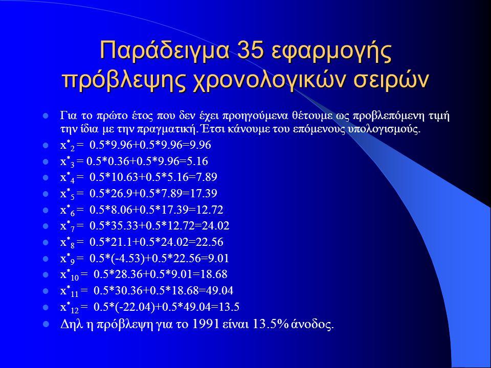 Παράδειγμα 35 εφαρμογής πρόβλεψης χρονολογικών σειρών