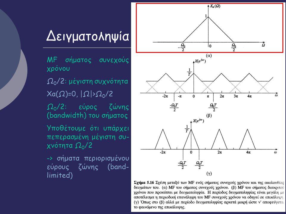Δειγματοληψία ΜF σήματος συνεχούς χρόνου Ω0/2: μέγιστη συχνότητα