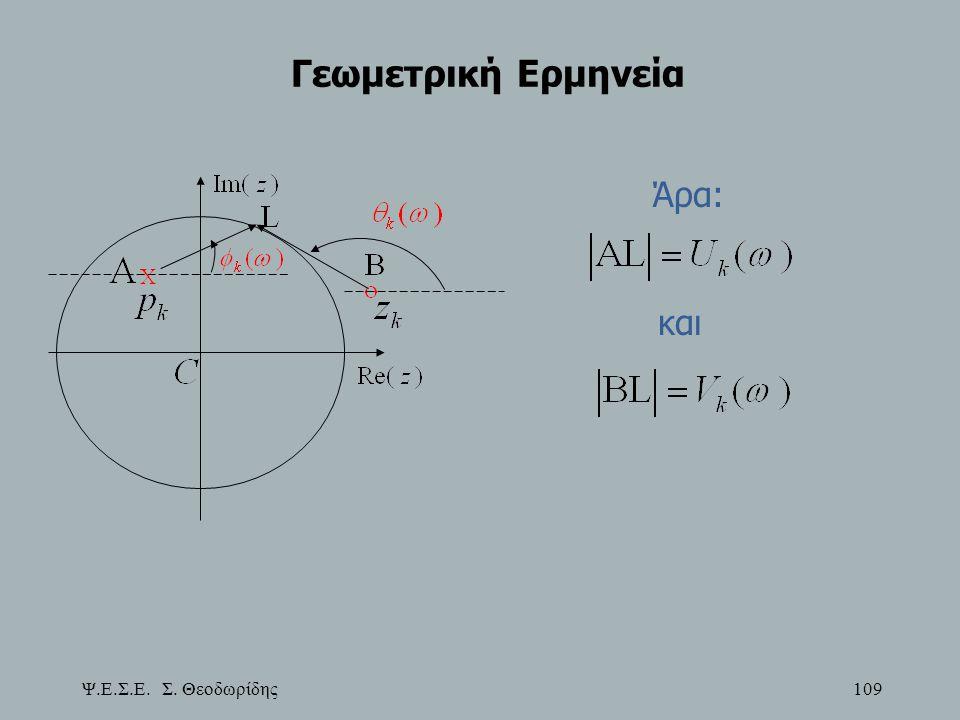 Γεωμετρική Ερμηνεία Άρα: και