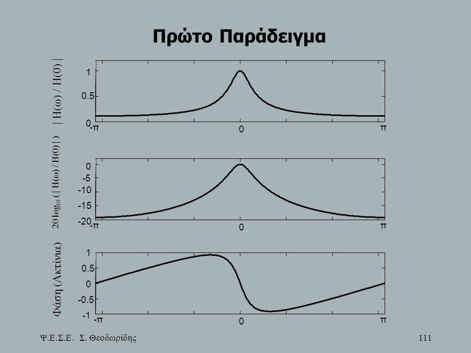Πρώτο Παράδειγμα | H(ω) / H(0) | Φάση (Ακτίνια) -π π 0.5 1 -π π -20