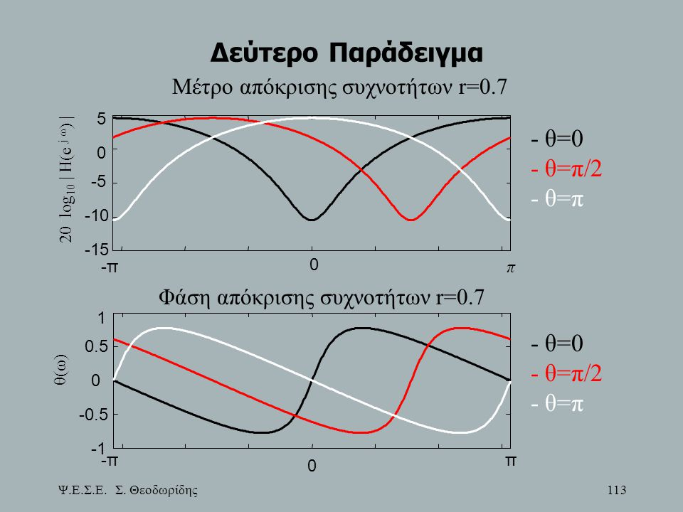 Φάση απόκρισης συχνοτήτων r=0.7