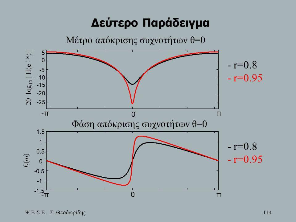 Δεύτερο Παράδειγμα - r=0.8 - r=0.95 - r=0.8 - r=0.95