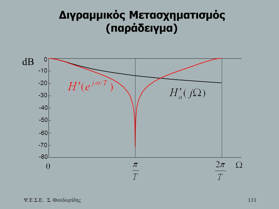 Διγραμμικός Μετασχηματισμός (παράδειγμα)