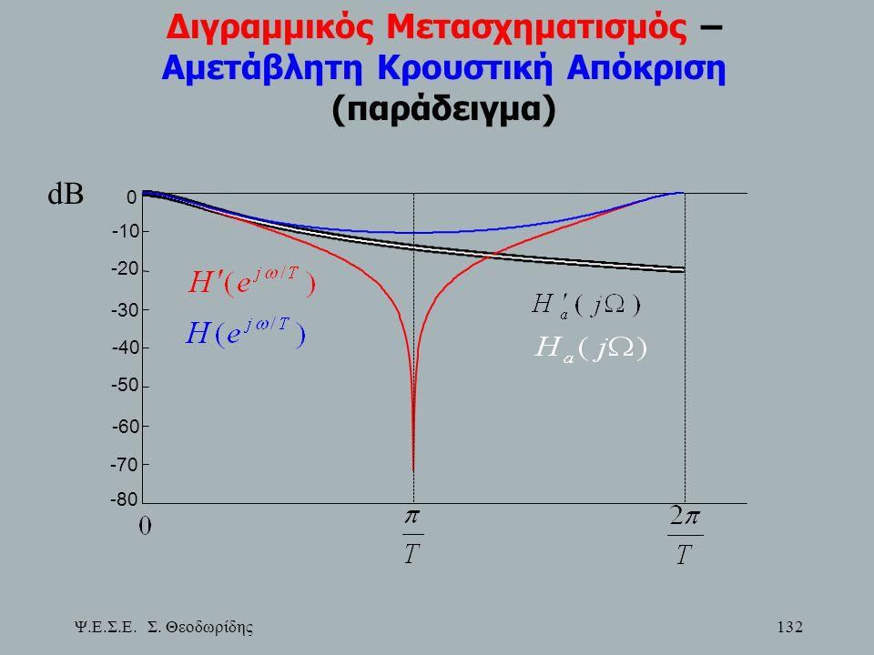 Διγραμμικός Μετασχηματισμός – Αμετάβλητη Κρουστική Απόκριση (παράδειγμα)
