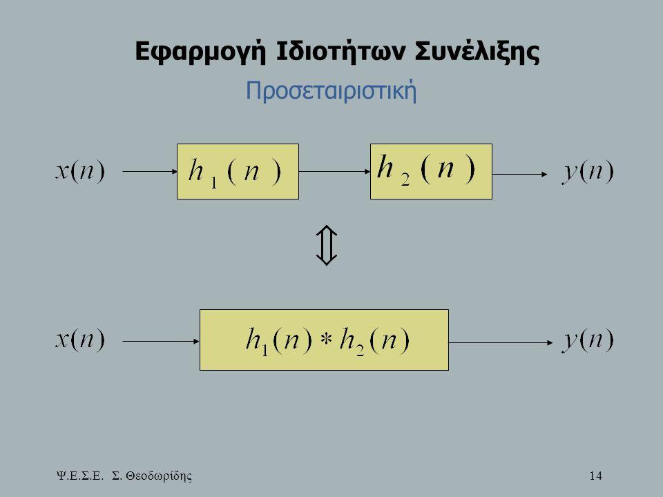 Εφαρμογή Ιδιοτήτων Συνέλιξης