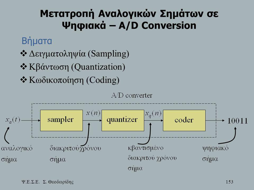 Μετατροπή Αναλογικών Σημάτων σε Ψηφιακά – A/D Conversion