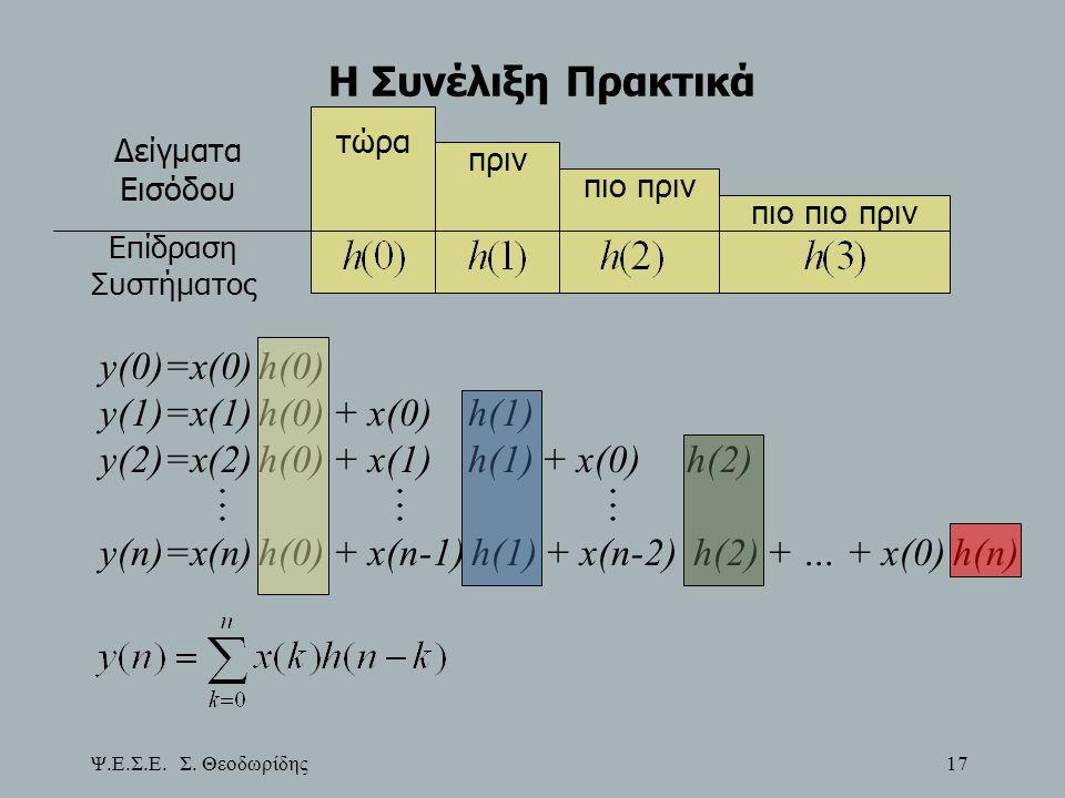 Η Συνέλιξη Πρακτικά τώρα. πριν. πιο πριν. πιο πιο πριν. Δείγματα Εισόδου. Επίδραση Συστήματος.