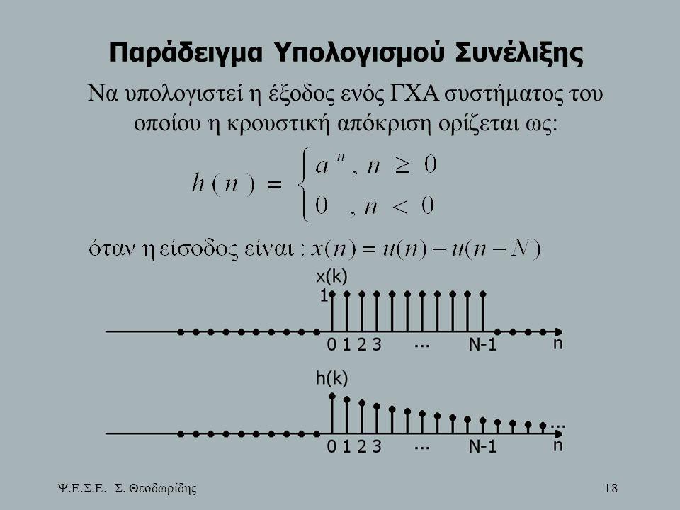 Παράδειγμα Υπολογισμού Συνέλιξης