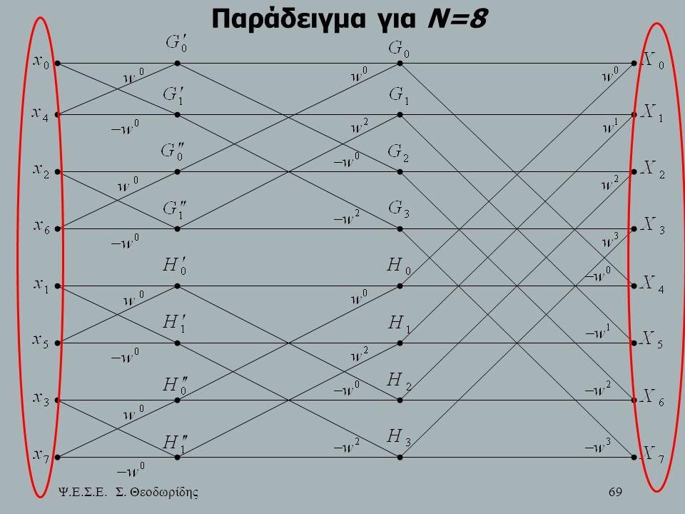 Παράδειγμα για Ν=8