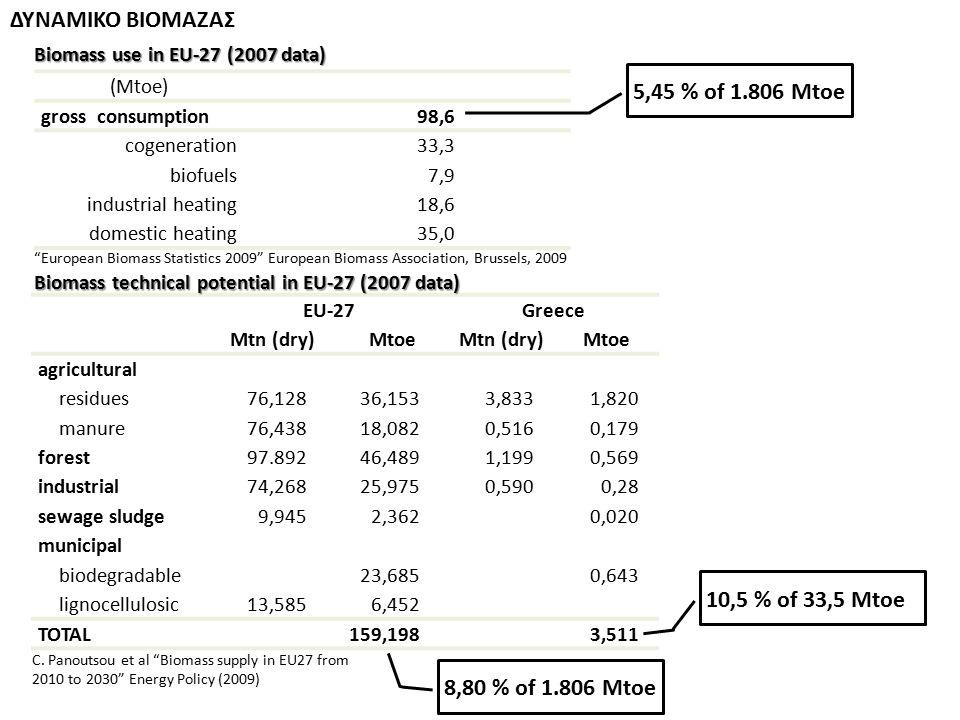 ΔΥΝΑΜΙΚΟ ΒΙΟΜΑΖΑΣ 5,45 % of 1.806 Mtoe 10,5 % of 33,5 Mtoe