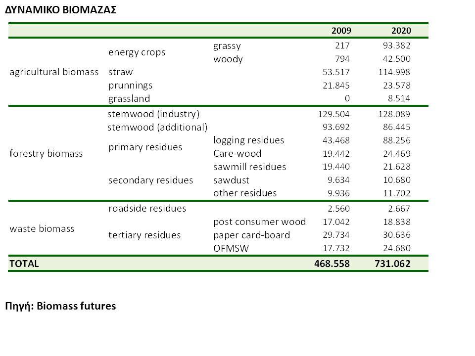 ΔΥΝΑΜΙΚΟ ΒΙΟΜΑΖΑΣ Πηγή: Biomass futures